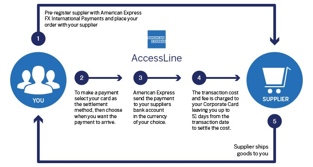 Infographic of steps involved in utilizing American Express AccessLineSM. American Express® Corporate Card Members can now make easy, fast, secure international payments to merchants.