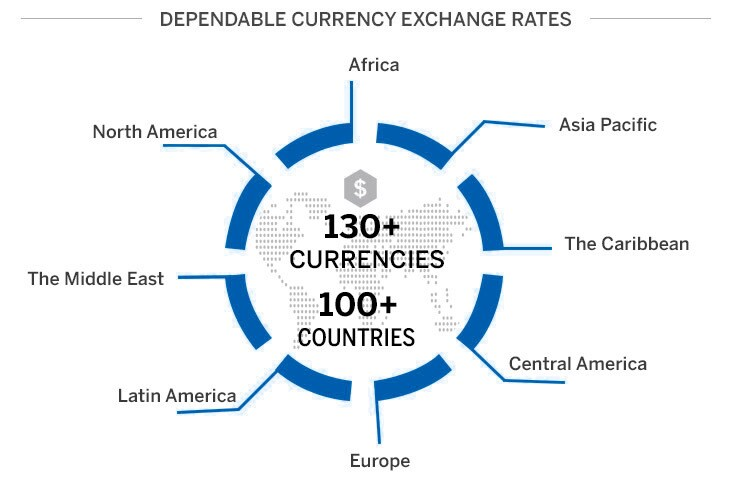 American Express FX International Payments provides dependable exchange rates in 80+ currencies  and 110+ currencies.
