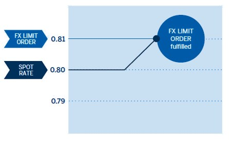 Illustration showing fulfilled FX orders.