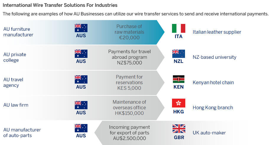 Infographic showing how wire transfer solutions from American Express FX International payments can be effectively used across various industries.