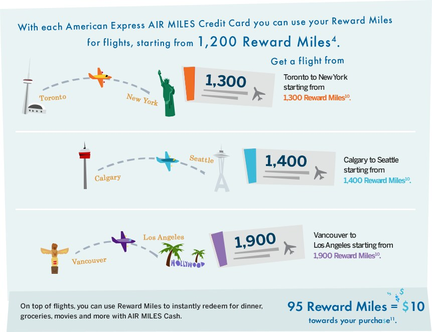 With each American Express AIR MILES Credit Card you can use your reward miles for flights, starting from 1,200 reward miles(4).