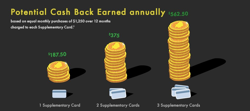 Increase Your Cash Back chart