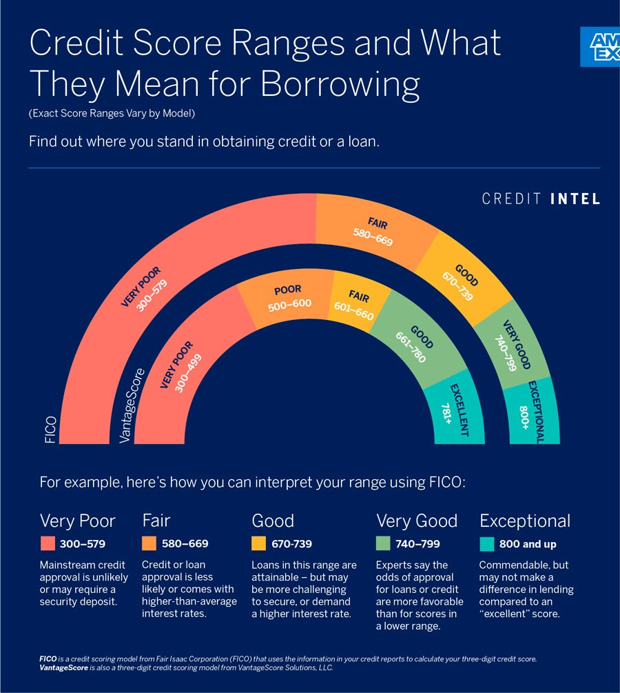 Credit Score Ranges and What They Mean for Borrowing