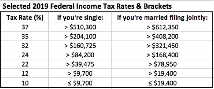 Selected 2019 Federal Income Tax Rates & Brackets