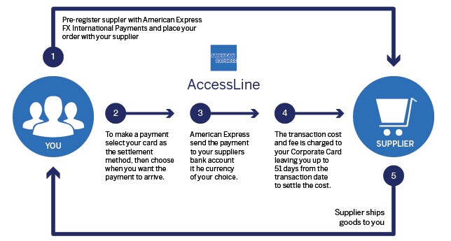 Infographic of steps involved in utilizing American Express AccessLine™. American Express® Corporate Card Members and American Express® Business Card Members can now make easy, fast, secure payments to merchants using this domestic and international trade finance solution.