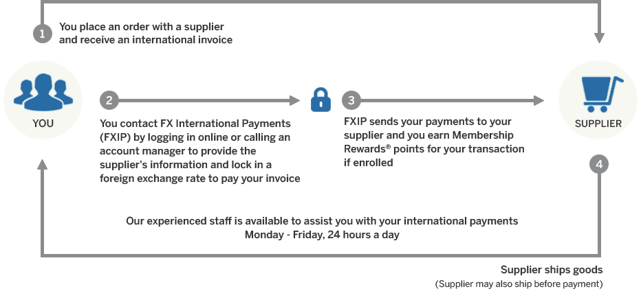 Infographic Of Steps Involved In Using American Express Fx International Payments Methods And Solutions To Make