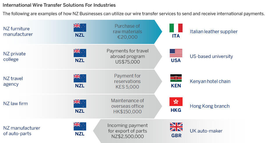 Infographic Highlighting The Features Of Wire Transfer Services Provided By American Express Fx International Payments