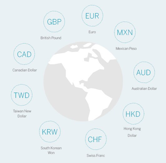 Cross Currency payments benefit businesses that receive and send funds in multiple foreign currencies.