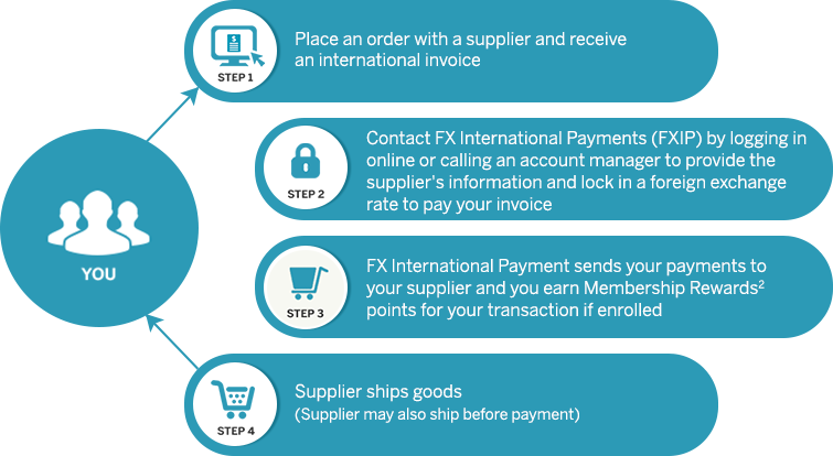 Infographic Of Steps Involved In Using American Express Fx International Payments Methods