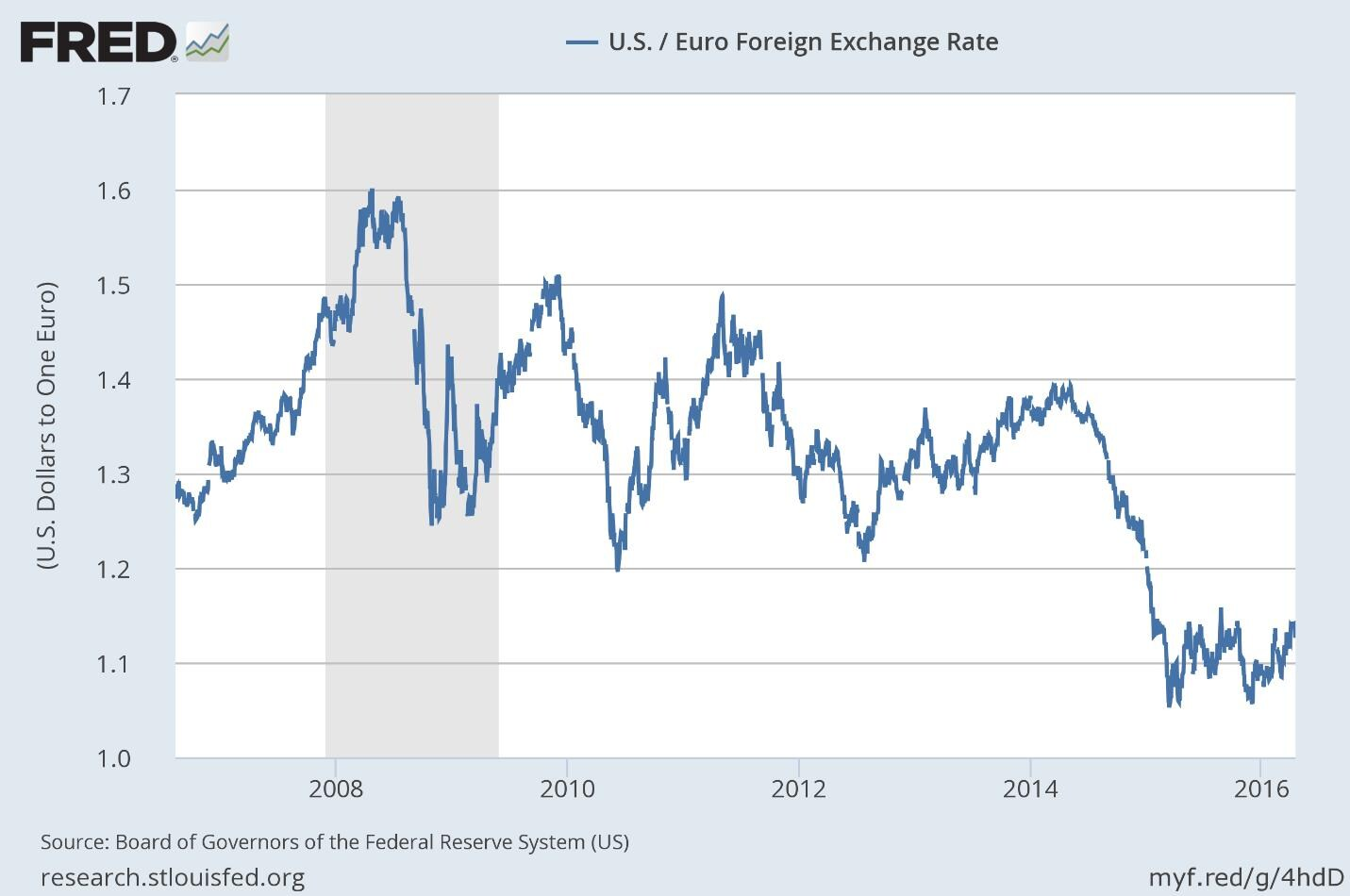 Graph showing the fluctuations in U.S. foreign exchange rates v/s the Euro from 2008 to 2016.